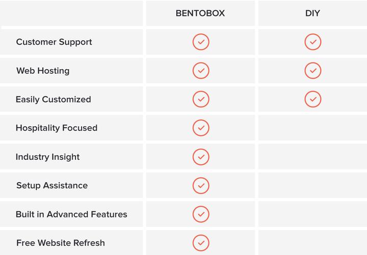 BentoBox vs. DIY