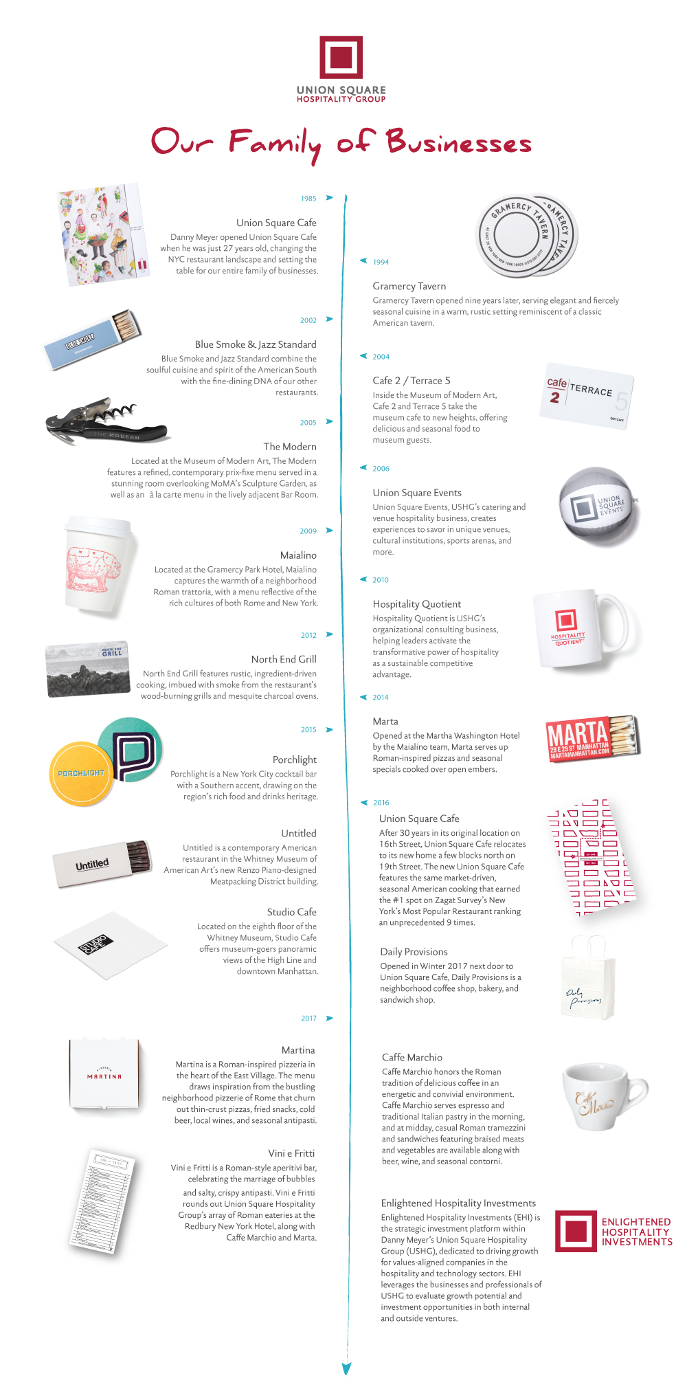 Union Square Hospitality Group timeline of businesses